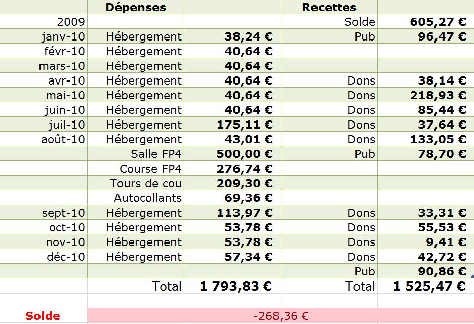 comment faire un bilan comptable pdf